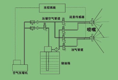 智能集中润滑系统智能喷油润滑系统概述