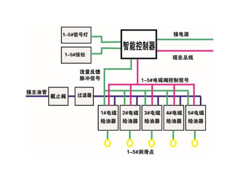 智能集中润滑系统分油箱概述