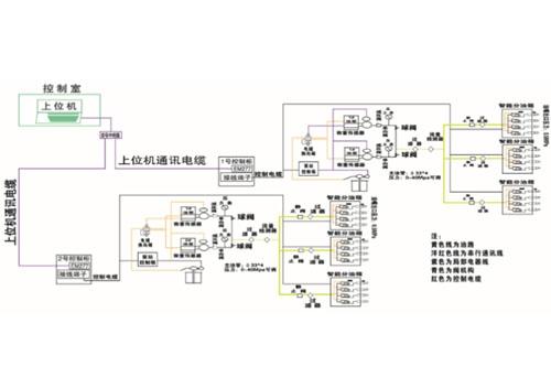 唐山智能集中润滑系统概述